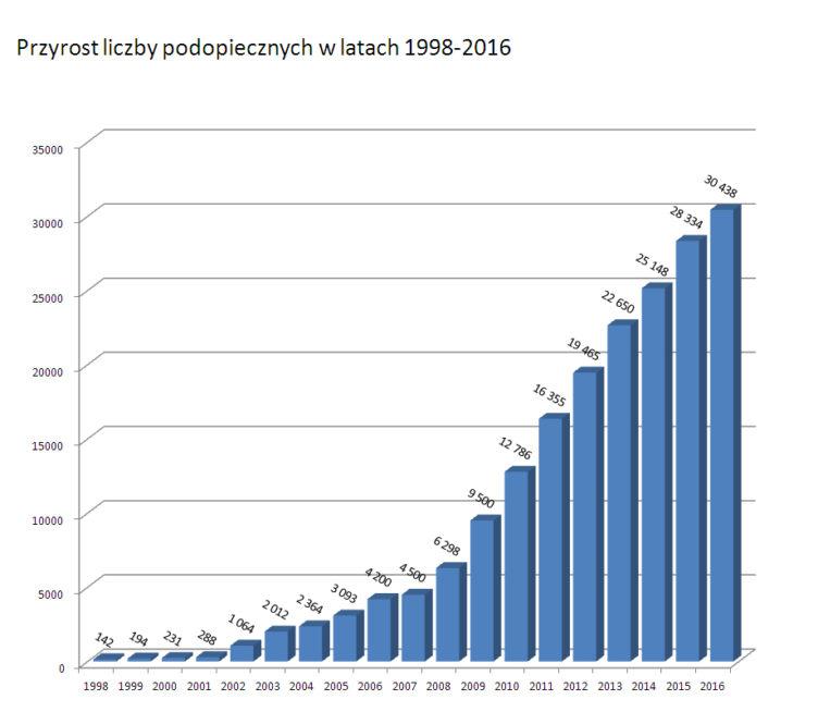 wykres liczby podopiecznych w kolejnych latach
